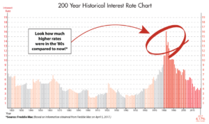 Interest rates for a home loan are low compared to the 30-year average